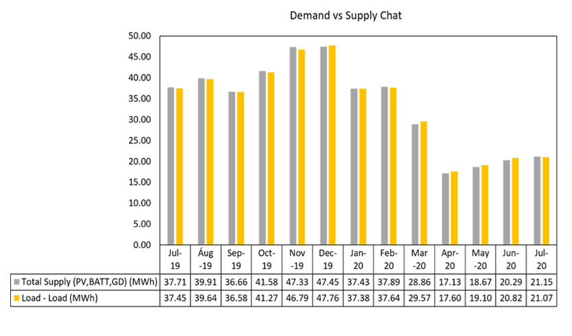 Solar power - Demand vs Supply Chart